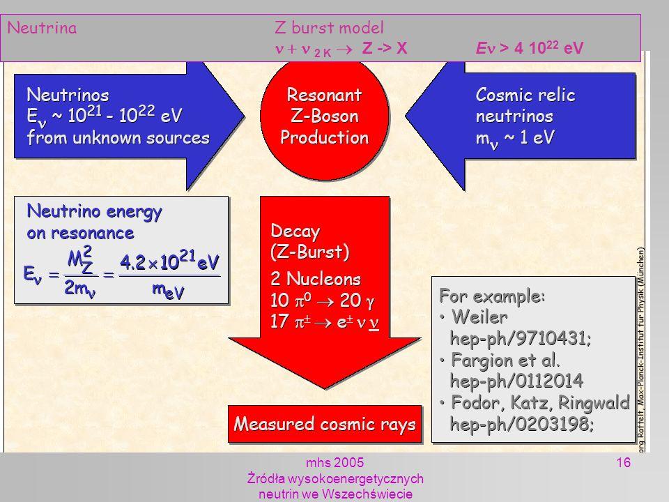 mhs 2005 Żródła wysokoenergetycznych neutrin we Wszechświecie 16 NeutrinaZ burst model 2 K Z -> X E > 4 10 22 eV