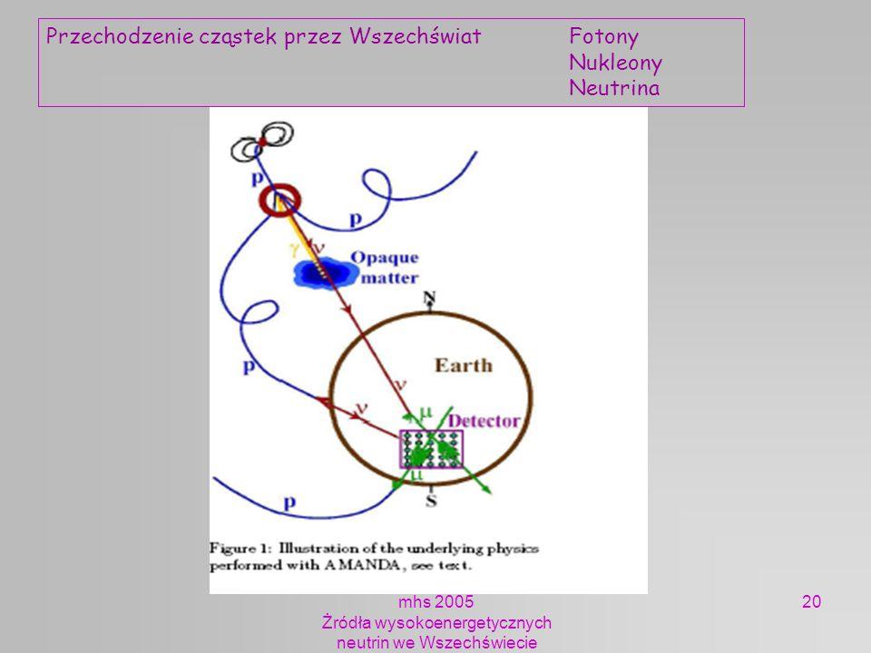 mhs 2005 Żródła wysokoenergetycznych neutrin we Wszechświecie 20 Przechodzenie cząstek przez WszechświatFotony Nukleony Neutrina