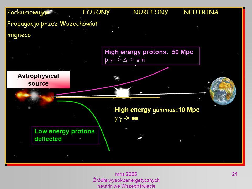 mhs 2005 Żródła wysokoenergetycznych neutrin we Wszechświecie 21 Astrophysical source neutrinos Low energy protons deflected High energy gammas: 10 Mp
