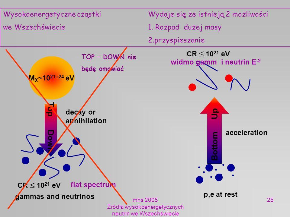 mhs 2005 Żródła wysokoenergetycznych neutrin we Wszechświecie 25 Top Down M X ~10 21 24 eV CR 10 21 eV decay or annihilation acceleration p,e at rest