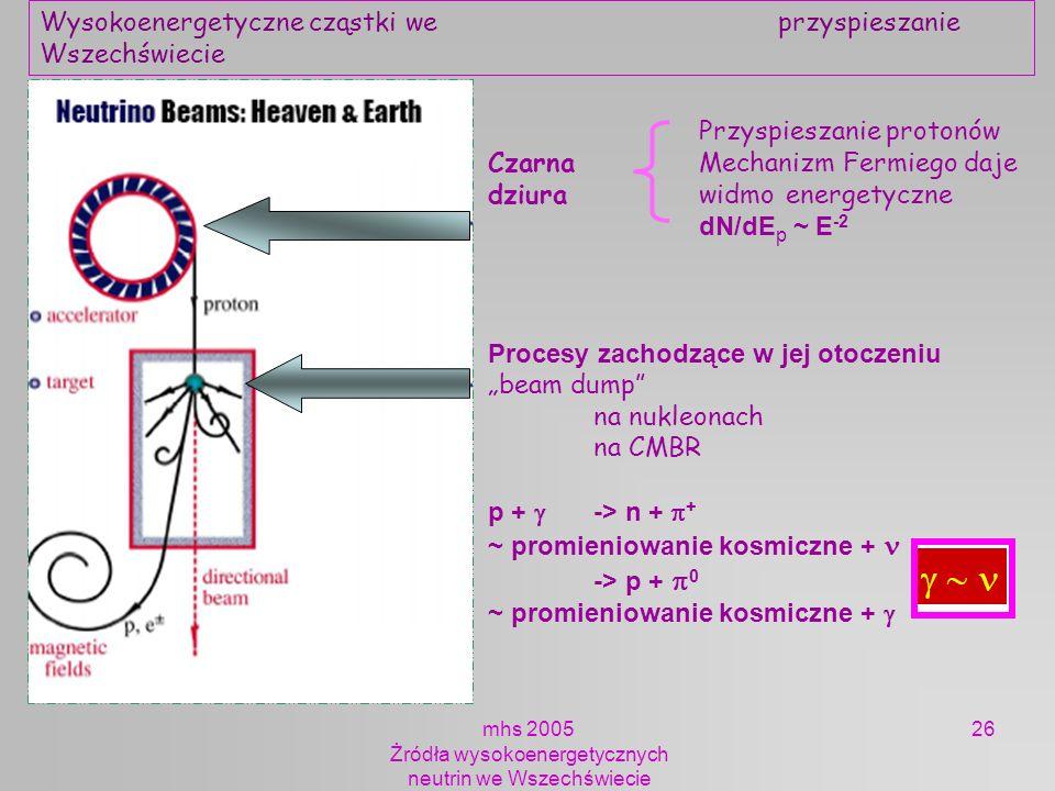 mhs 2005 Żródła wysokoenergetycznych neutrin we Wszechświecie 26 Przyspieszanie protonów Czarna Mechanizm Fermiego daje dziura widmo energetyczne dN/d