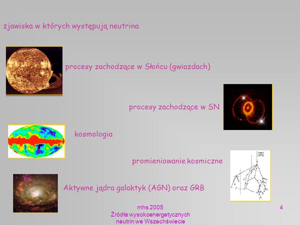 mhs 2005 Żródła wysokoenergetycznych neutrin we Wszechświecie 85 Powstawanie promieniowania kosmicznego: Decay products of even higher-energy particles: remnants of BigBang defects Cosmic accelerators: high energy: jets, shocks magnetic fields GZK effect limits distance to 100 Mpc (1024 m) Zrodła promieniowania kosmicznego Cosmic accelerators: objects like: pulsars no preference seen for galactic plane Decay products of even higher-energy particles: remnants of BigBang defects Active Galactic Nuclei none within GZK range Gamma Ray Bursts none within GZK range no sources.