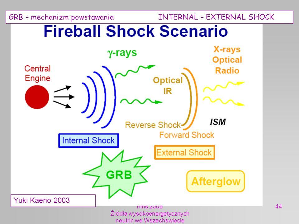 mhs 2005 Żródła wysokoenergetycznych neutrin we Wszechświecie 44 Yuki Kaeno 2003 GRB – mechanizm powstawania INTERNAL – EXTERNAL SHOCK