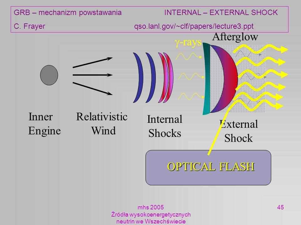 mhs 2005 Żródła wysokoenergetycznych neutrin we Wszechświecie 45 Inner Engine Relativistic Wind Internal Shocks -rays External Shock Afterglow OPTICAL