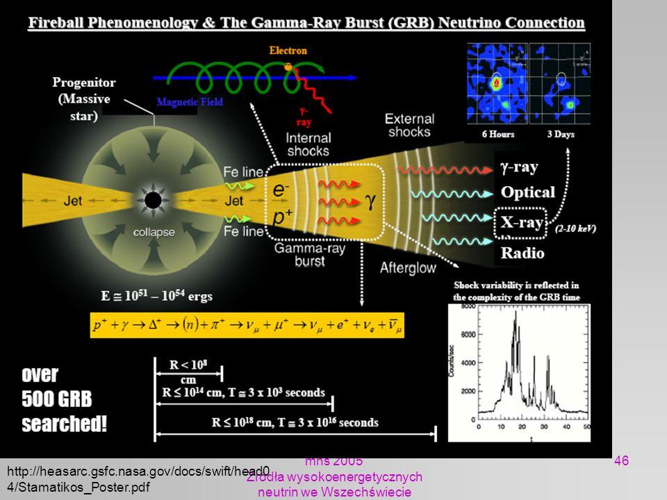 mhs 2005 Żródła wysokoenergetycznych neutrin we Wszechświecie 46 http://heasarc.gsfc.nasa.gov/docs/swift/head0 4/Stamatikos_Poster.pdf