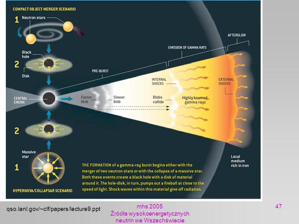 mhs 2005 Żródła wysokoenergetycznych neutrin we Wszechświecie 47 qso.lanl.gov/~clf/papers/lecture9.ppt
