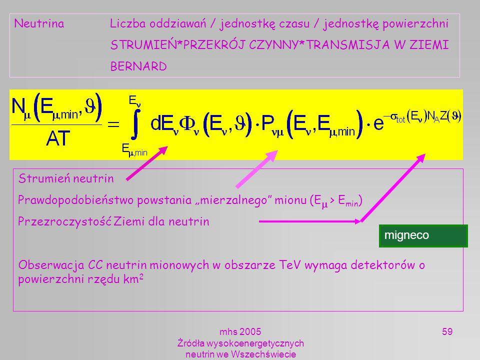 mhs 2005 Żródła wysokoenergetycznych neutrin we Wszechświecie 59 NeutrinaLiczba oddziawań / jednostkę czasu / jednostkę powierzchni STRUMIEŃ*PRZEKRÓJ