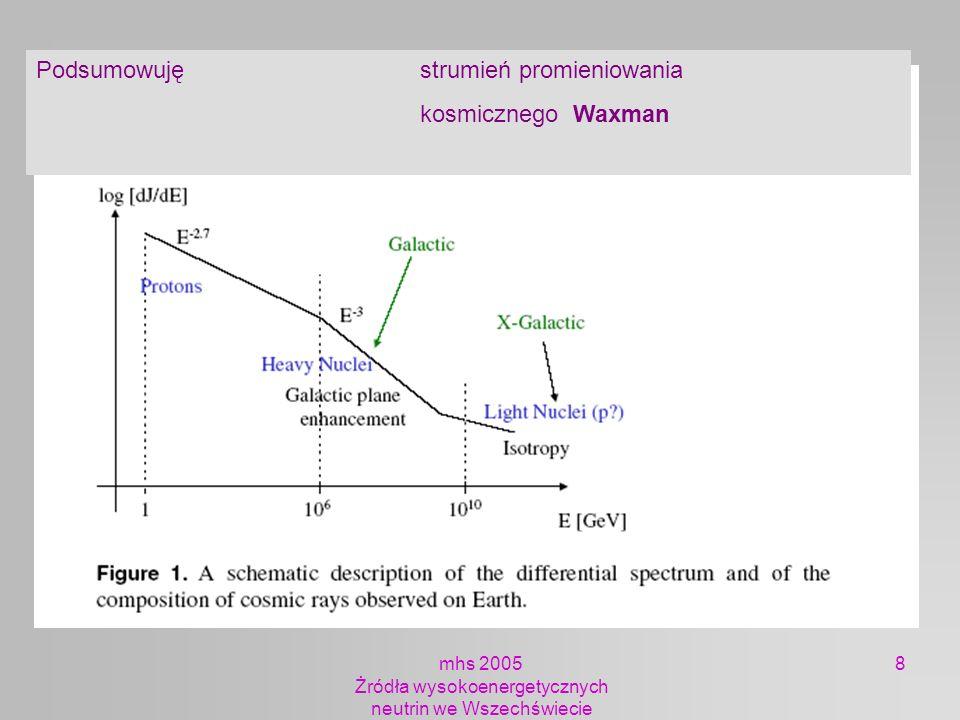 mhs 2005 Żródła wysokoenergetycznych neutrin we Wszechświecie 119 GRBNeutrina (które mogą być) stowarzyszone z GRB Neutrina powstają w wyniku oddziaływań protonów przyspieszanych w fali uderzeniowej Mechanizm powstawania neutrin Protony oddziaływują z fotonami p + n,, e z nukleonamip + N -> z rozpadów Powstają neutrina