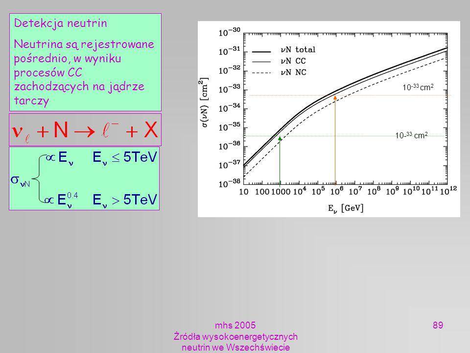 mhs 2005 Żródła wysokoenergetycznych neutrin we Wszechświecie 89 Detekcja neutrin Neutrina są rejestrowane pośrednio, w wyniku procesów CC zachodzącyc
