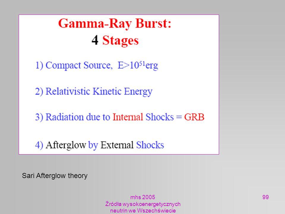mhs 2005 Żródła wysokoenergetycznych neutrin we Wszechświecie 99 Sari Afterglow theory