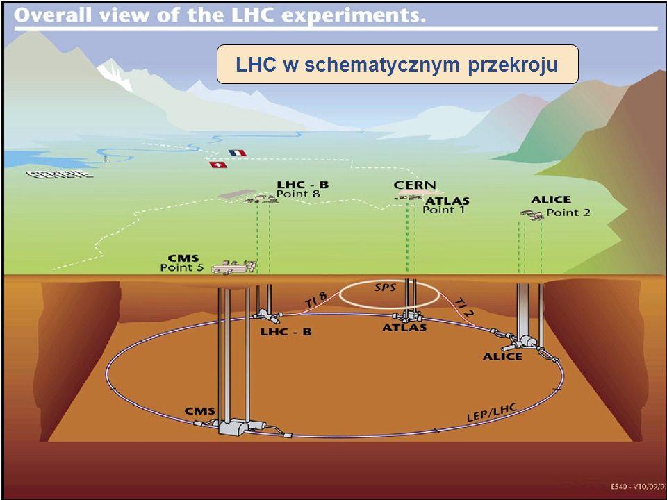 LHC - wystawa PW, HB22 Wielki Zderzacz Hadronów LHC = Large Hadron Collider (Wielki Zderzacz Hadronów) Ostatnie ogniwo kompleksu akceleratorów w CERNi