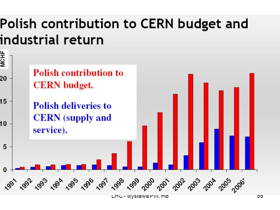 LHC - wystawa PW, HB54 CERN i Polska w liczbach 05/02/2008 Zatrudnieni na długi okres (>3 lat) Zatrudnieni na krótszy okres (1-3 lat) Przyjeżdżający d