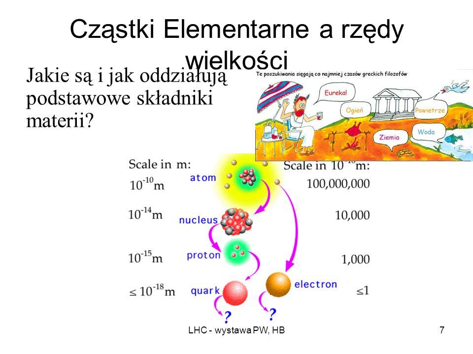 LHC - wystawa PW, HB47 Ustalmy proporcje: LHC – koszt rzędu paru miliardów CHF Eskadra F-16 – rzędu 1.6 mld $