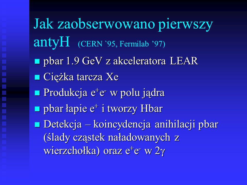 Jak zaobserwowano pierwszy antyH (CERN `95, Fermilab 97) pbar 1.9 GeV z akceleratora LEAR pbar 1.9 GeV z akceleratora LEAR Ciężka tarcza Xe Ciężka tar