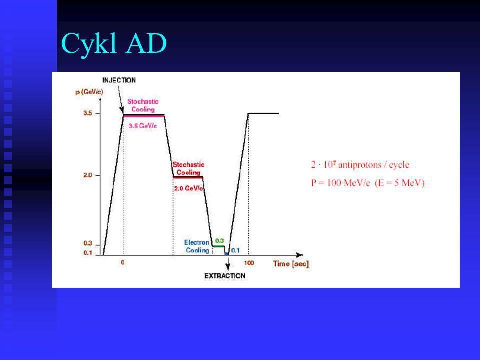 Z AD korzystają: AD1 – ATHENA AD1 – ATHENA AD2 - ATRAP AD2 - ATRAP (oba nastawione na antywodór) oraz AD3 – ASACUSA, bada antyprotonowy hel, w planie też antywodór Ostatnio zatwierdzony AD4 – medyczne zastosowanie zimnych antyprotonów, testy