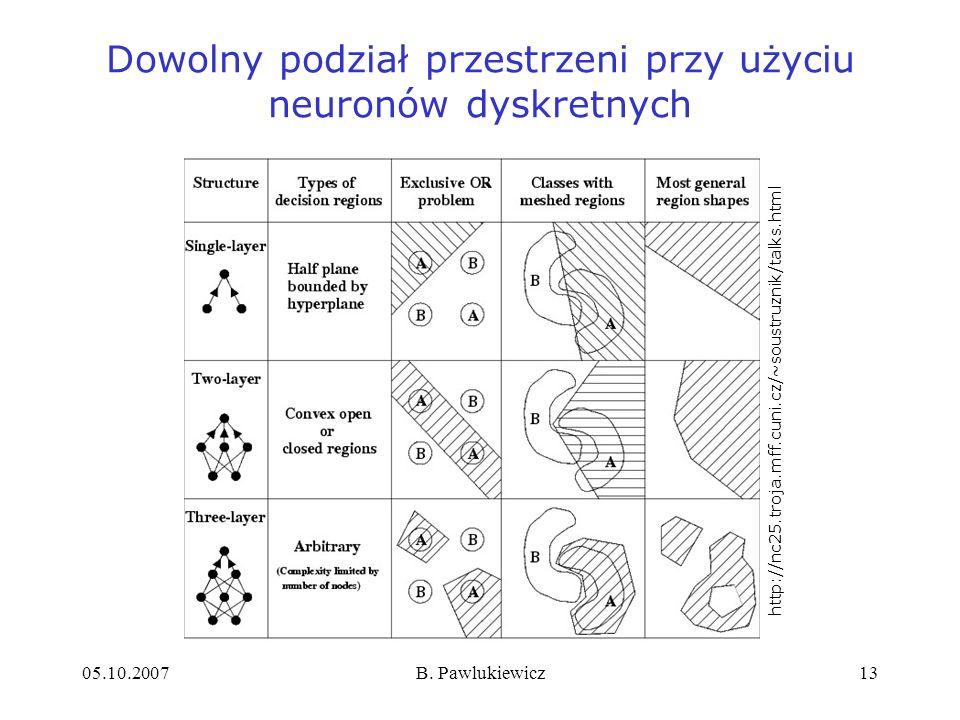 05.10.2007B. Pawlukiewicz13 Dowolny podział przestrzeni przy użyciu neuronów dyskretnych http://nc25.troja.mff.cuni.cz/~soustruznik/talks.html