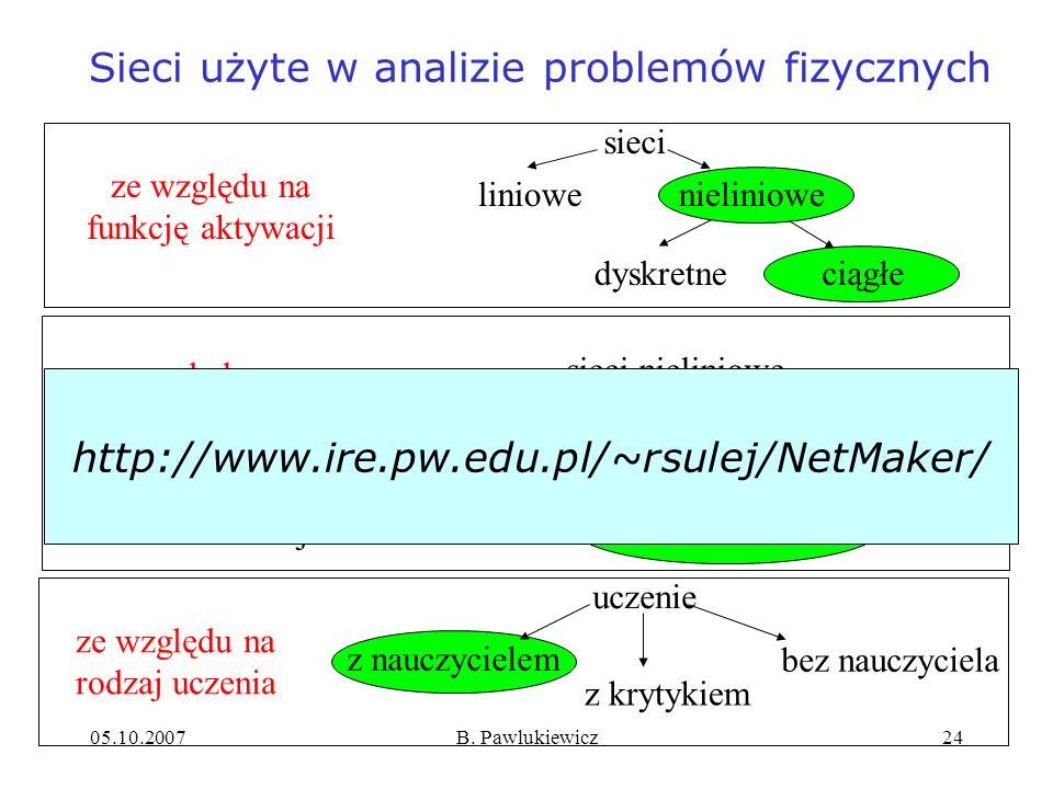 05.10.2007B. Pawlukiewicz24 sieci nieliniowe ze względu na architekturę jednokierunkowe jednowarstwowe rekurencyjne wielowarstwowe ze względu na funkc