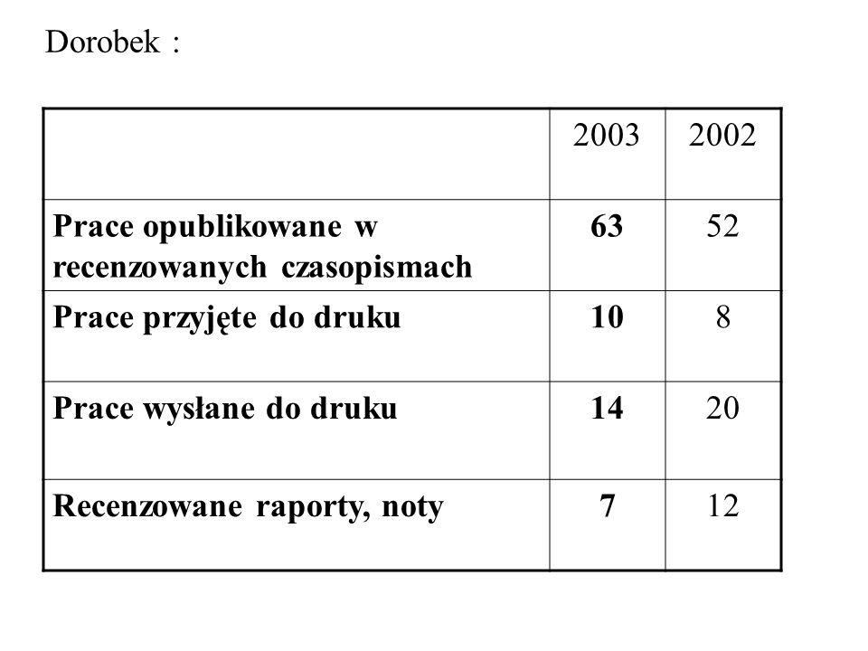 Dorobek : 20032002 Prace opublikowane w recenzowanych czasopismach 6352 Prace przyjęte do druku108 Prace wysłane do druku1420 Recenzowane raporty, noty712