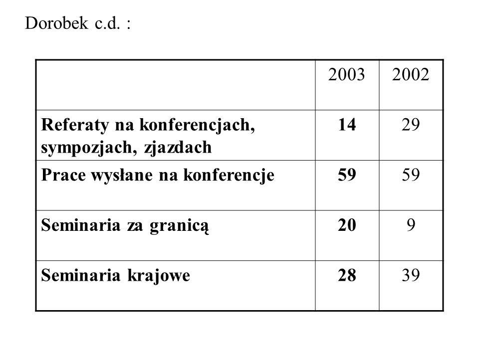20032002 Referaty na konferencjach, sympozjach, zjazdach 1429 Prace wysłane na konferencje59 Seminaria za granicą209 Seminaria krajowe2839 Dorobek c.d.