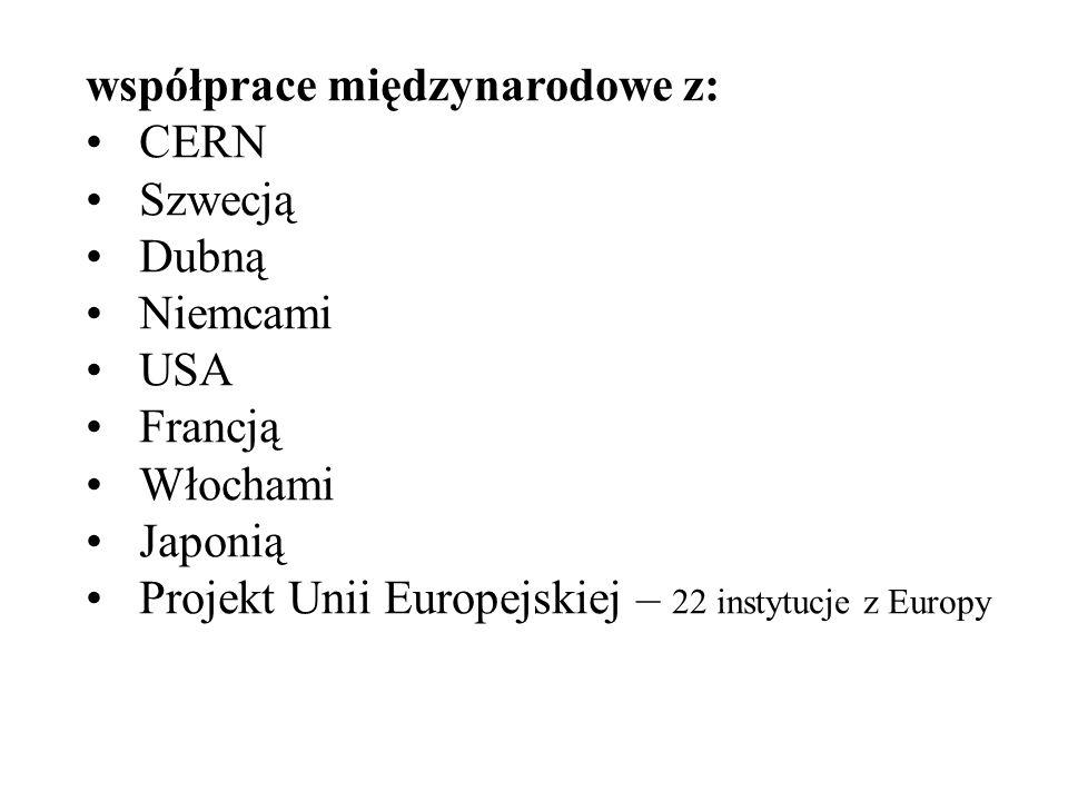 współprace międzynarodowe z: CERN Szwecją Dubną Niemcami USA Francją Włochami Japonią Projekt Unii Europejskiej – 22 instytucje z Europy