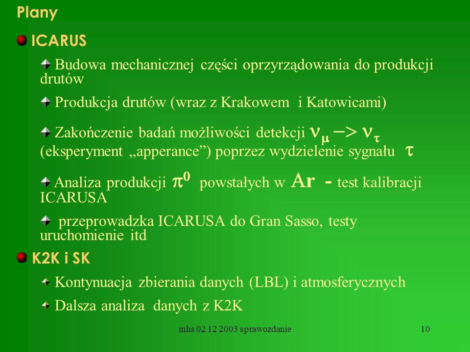 mhs 02 12 2003 sprawozdanie10 Plany ICARUS Budowa mechanicznej części oprzyrządowania do produkcji drutów Produkcja drutów (wraz z Krakowem i Katowicami) Zakończenie badań możliwości detekcji (eksperyment apperance) poprzez wydzielenie sygnału Analiza produkcji powstałych w r - test kalibracji ICARUSA przeprowadzka ICARUSA do Gran Sasso, testy uruchomienie itd K2K i SK Kontynuacja zbierania danych (LBL) i atmosferycznych Dalsza analiza danych z K2K