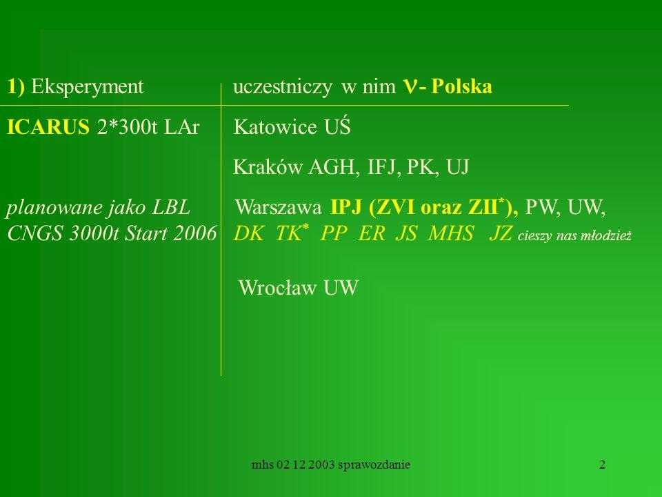 mhs 02 12 2003 sprawozdanie2 1) Eksperyment uczestniczy w nim - Polska ICARUS 2*300t LAr Katowice UŚ Kraków AGH, IFJ, PK, UJ planowane jako LBL Warszawa IPJ (ZVI oraz ZII * ), PW, UW, CNGS 3000t Start 2006 DK TK * PP ER JS MHS JZ cieszy nas młodzież Wrocław UW