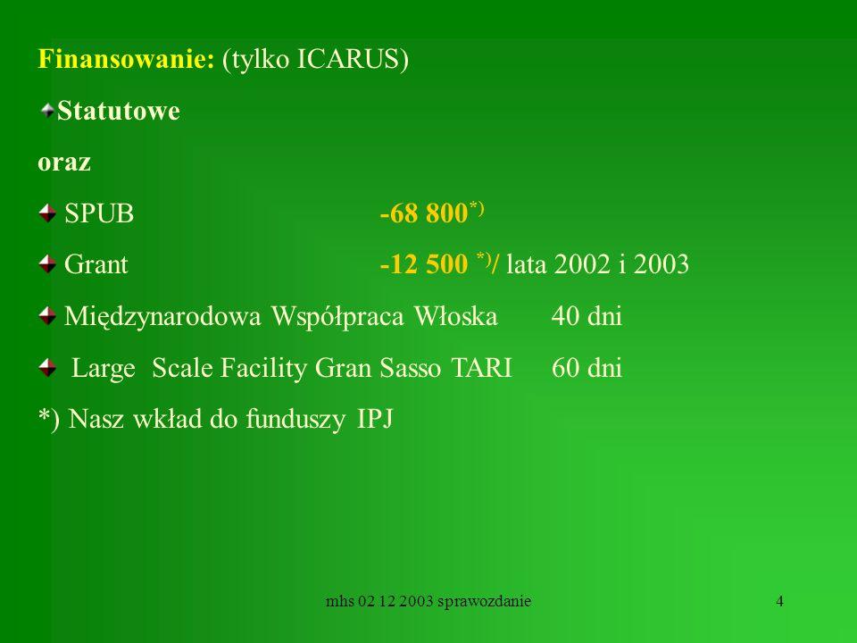mhs 02 12 2003 sprawozdanie5 Aktywności(1) ICARUS Analiza danych testowych z ICARUSA – miony kosmiczne na powierzchni ziemi - prace prowadzące do zrozumienia możliwości detektora Instalacja uruchamianie sprawdzanie programów generacyjnych Analiza reakcji apperence ( + X -> +X) Prace symulacyjne mające na celu zbadanie możliwości wyodrębnienia produkcji w ICARUSIE.