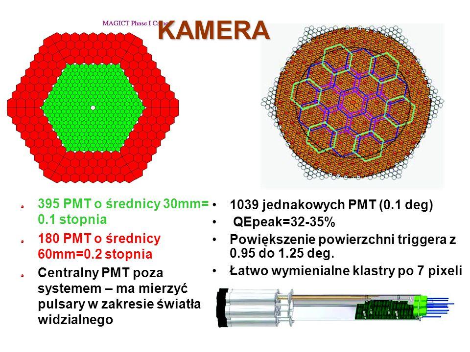 395 PMT o średnicy 30mm= 0.1 stopnia 180 PMT o średnicy 60mm=0.2 stopnia Centralny PMT poza systemem – ma mierzyć pulsary w zakresie światła widzialne