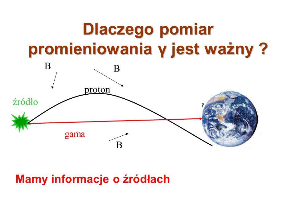 Dlaczego pomiar promieniowania γ jest ważny ? proton gama Mamy informacje o źródłach źródło B B B