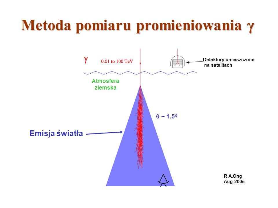 Metoda pomiaru promieniowania γ ~ 1.5 o R.A.Ong Aug 2005 Emisja światła Atmosfera ziemska Detektory umieszczone na satelitach