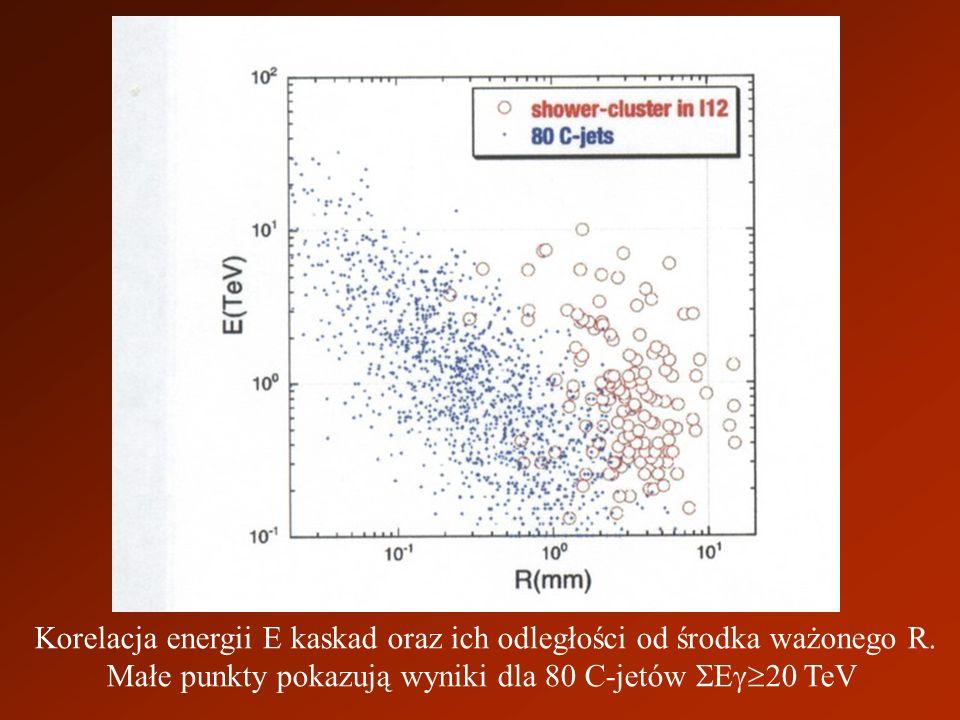Korelacja energii E kaskad oraz ich odległości od środka ważonego R.