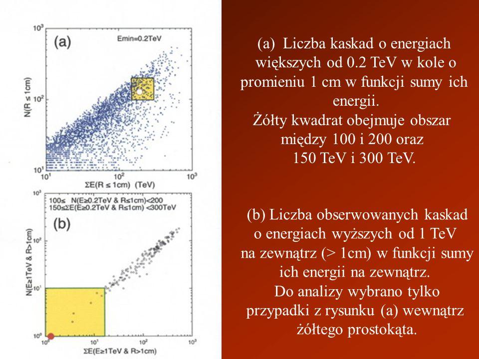 (a) Liczba kaskad o energiach większych od 0.2 TeV w kole o promieniu 1 cm w funkcji sumy ich energii. Żółty kwadrat obejmuje obszar między 100 i 200