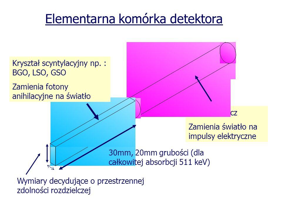 Fotopowielacz Zamienia światło na impulsy elektryczne Elementarna komórka detektora Kryształ scyntylacyjny np. : BGO, LSO, GSO Zamienia fotony anihila