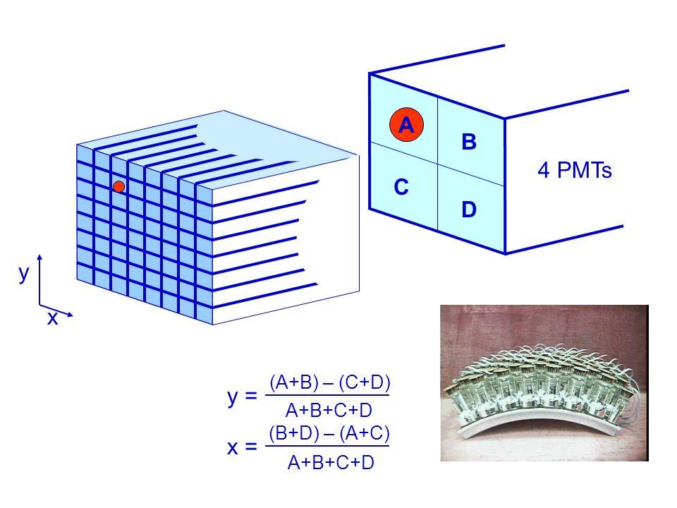 x A+B+C+D x = (B+D) – (A+C) y = (A+B) – (C+D) A+B+C+D A B C D 4 PMTs A y