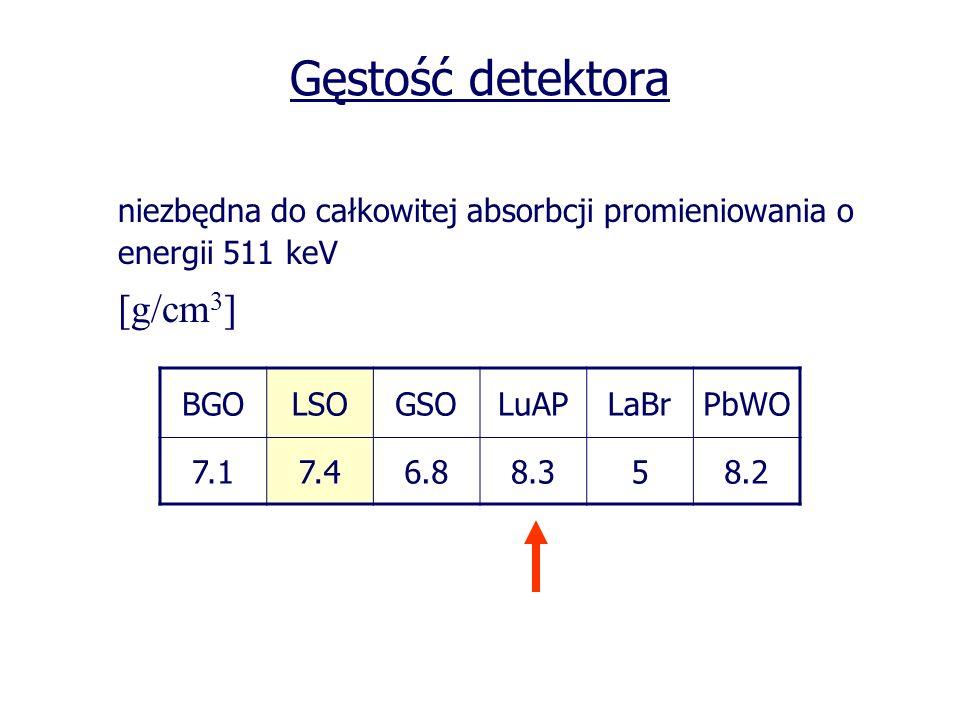 Gęstość detektora niezbędna do całkowitej absorbcji promieniowania o energii 511 keV [g/cm 3 ] BGOLSOGSOLuAPLaBrPbWO 7.17.46.88.358.2