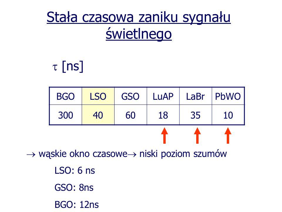 Stała czasowa zaniku sygnału świetlnego [ns] BGOLSOGSOLuAPLaBrPbWO 3004060183510 wąskie okno czasowe niski poziom szumów LSO: 6 ns GSO: 8ns BGO: 12ns
