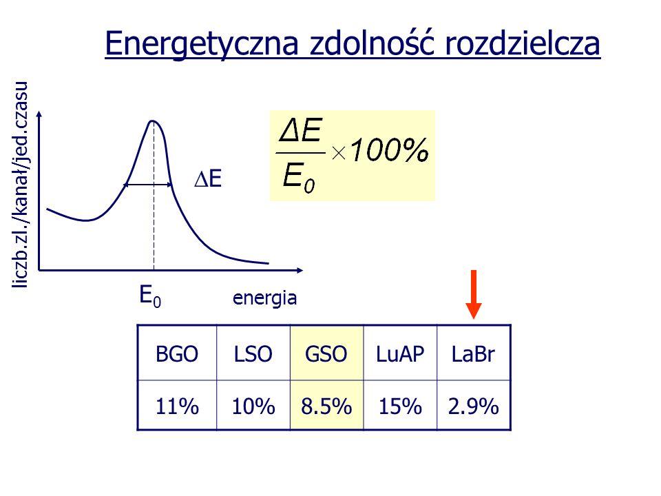 liczb.zl./kanał/jed.czasu E0E0 E energia Energetyczna zdolność rozdzielcza BGOLSOGSOLuAPLaBr 11%10%8.5%15%2.9%
