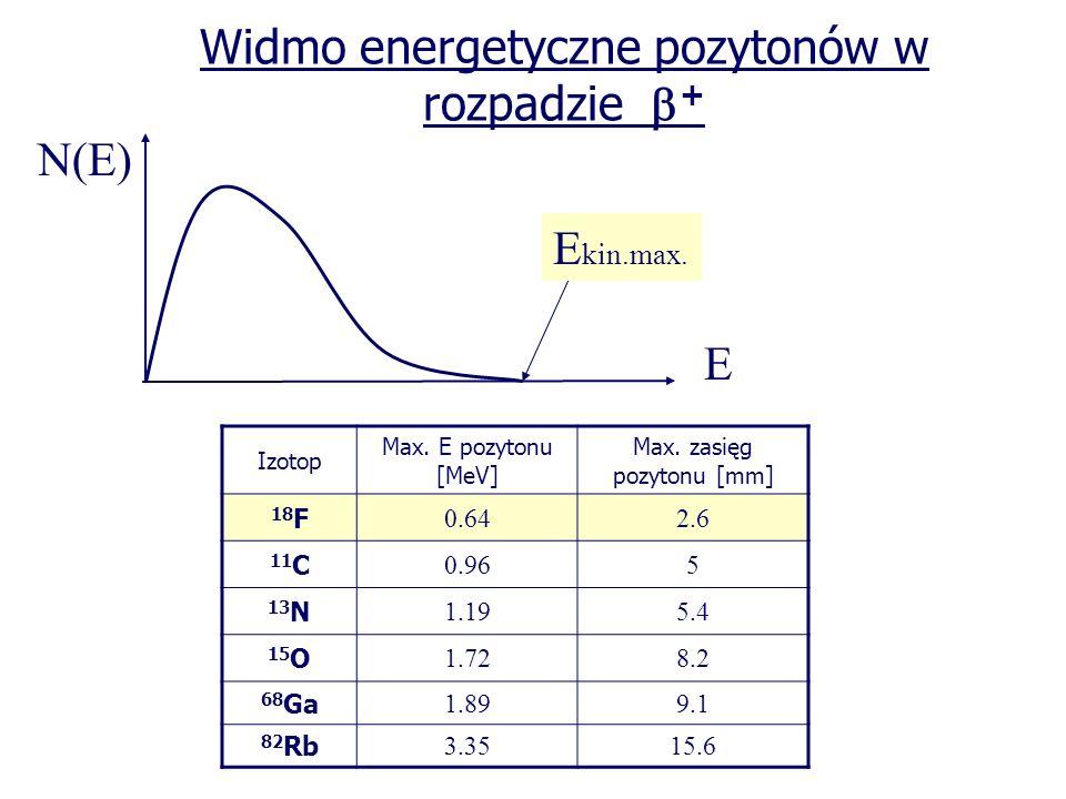 Widmo energetyczne pozytonów w rozpadzie + E kin.max. N(E) E Izotop Max. E pozytonu [MeV] Max. zasięg pozytonu [mm] 18 F 0.642.6 11 C 0.965 13 N 1.195