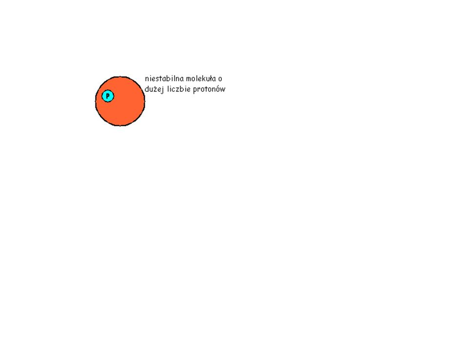 Zjawisko anihilacji pozytonów i elektronów hν e- e+ 2m 0 c 2 2hν = 1.022 MeV = 2·511 keV
