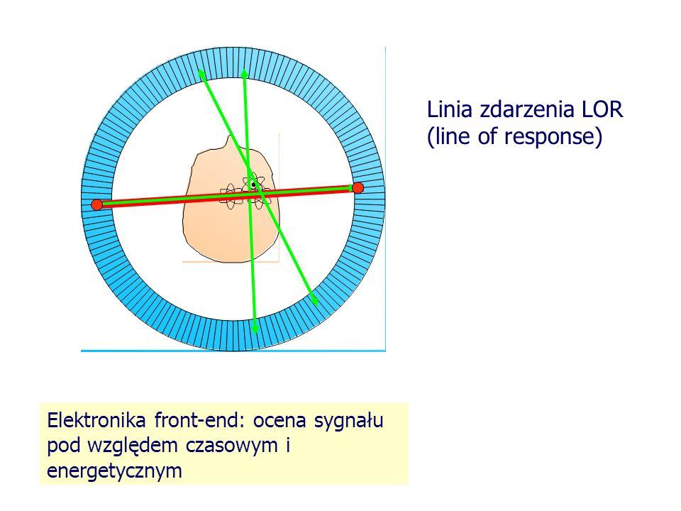 Rozdzielczość przestrzenna obrazu PET Ograniczona jest naturalnie przez: Drogę swobodną jaką przebywa pozyton do chwili anihilacji z elektronem ośrodka: 18 F maksymalnie 2.6 mm Odstępstwa od rozchodzenia się fotonów anihilacyjnych dokładnie pod kątem 180 0 technicznie przez: Niezbędną głębokość detektora konieczną do zdeponowania wysokiej energii fotonów Własności całego układu detekcyjnego
