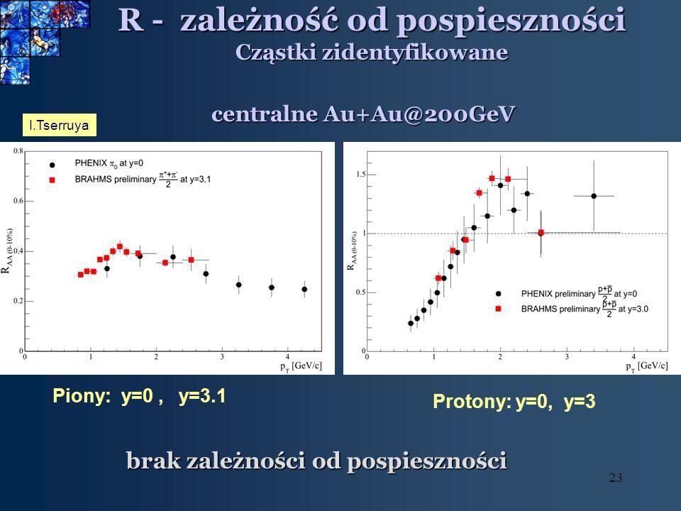 23 R - zależność od pospieszności Cząstki zidentyfikowane brak zależności od pospieszności I.Tserruya centralne Au+Au@200GeV Piony: y=0, y=3.1 Protony