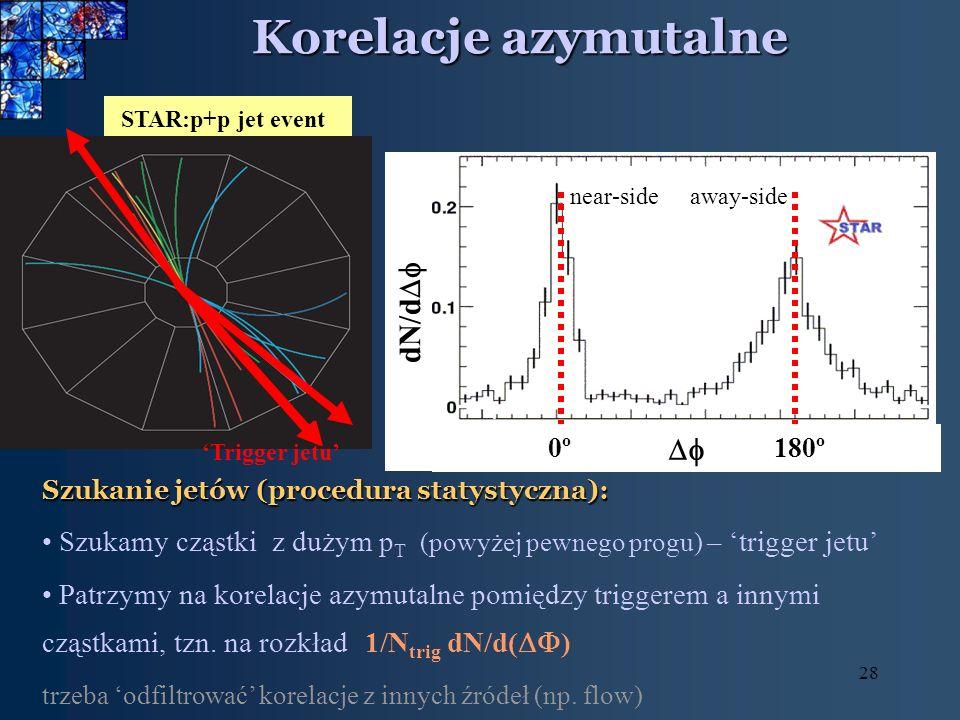 28 Korelacje azymutalne STAR:p+p jet event 0º0º180º dN/d Trigger jetu Szukanie jetów (procedura statystyczna): Szukamy cząstki z dużym p T (powyżej pewnego progu) – trigger jetu Patrzymy na korelacje azymutalne pomiędzy triggerem a innymi cząstkami, tzn.