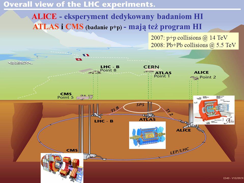 37 ALICE - eksperyment dedykowany badaniom HI ATLAS i CMS (badanie p+p) - mają też program HI 2007: p+p collisions @ 14 TeV 2008: Pb+Pb collisions @ 5.5 TeV