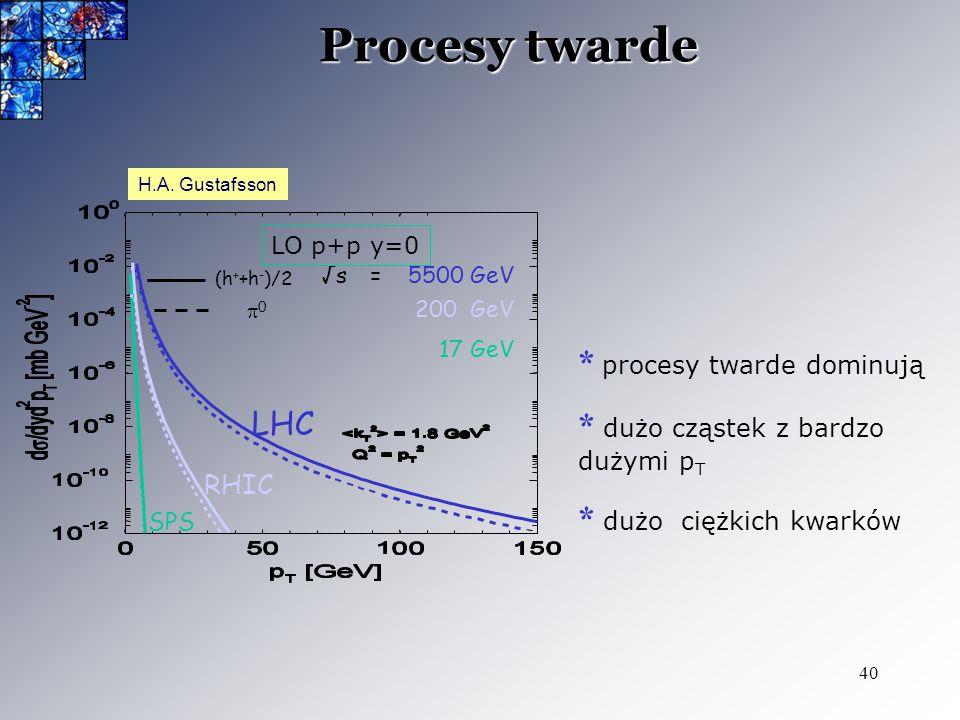 40 Procesy twarde H.A. Gustafsson * procesy twarde dominują * dużo cząstek z bardzo dużymi p T * dużo ciężkich kwarków