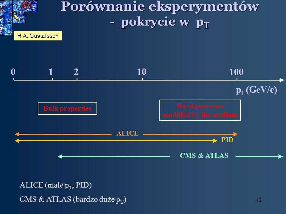 42 Porównanie eksperymentów - pokrycie w p T p t (GeV/c) Bulk properties Hard processes modified by the medium ALICE PID CMS & ATLAS H.A.