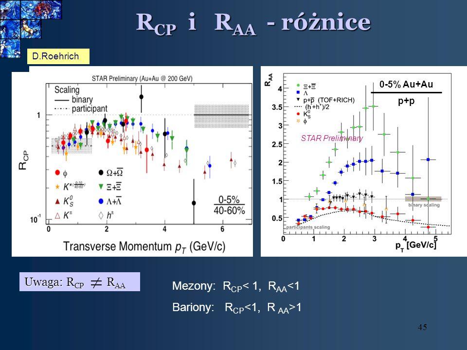 45 R CP i R AA - różnice D.Roehrich STAR Preliminary 0-5% Au+Au p+p Uwaga: R CP R AA Mezony: R CP < 1, R AA <1 Bariony: R CP 1