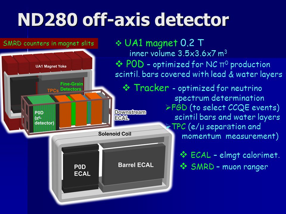 ND280 off-axis detector UA1 magnet 0.2 T inner volume 3.5x3.6x7 m 3 P0D – optimized for NC π 0 production scintil.