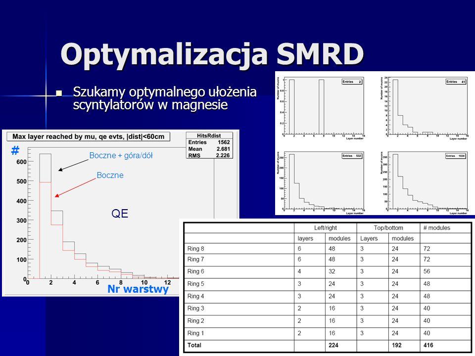 Optymalizacja SMRD Szukamy optymalnego ułożenia scyntylatorów w magnesie Szukamy optymalnego ułożenia scyntylatorów w magnesie QE Boczne Boczne + góra/dół Nr warstwy #
