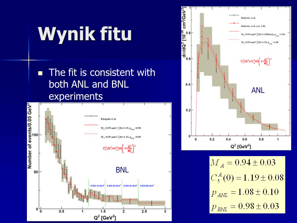 Wynik fitu The fit is consistent with both ANL and BNL experiments ANL BNL
