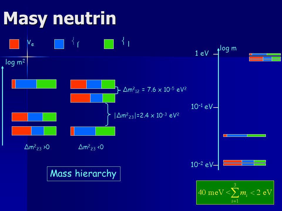 Masy neutrin log m 2 νeνe 10 -2 eV 10 -1 eV 1 eV log m Δm 2 23 <0Δm 2 23 >0 |Δm 2 23 |=2.4 x 10 -3 eV 2 Δm 2 12 = 7.6 x 10 -5 eV 2 Mass hierarchy